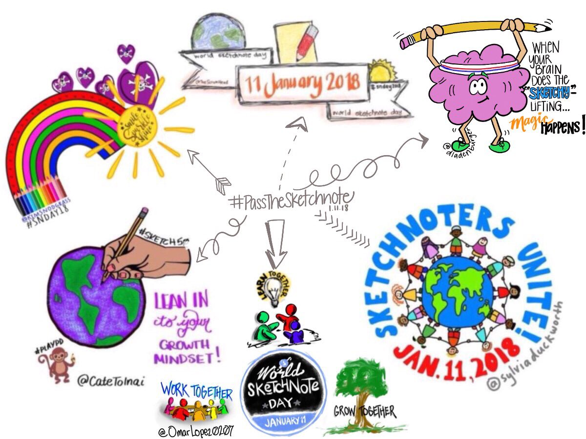 world sketchnote day Team 3